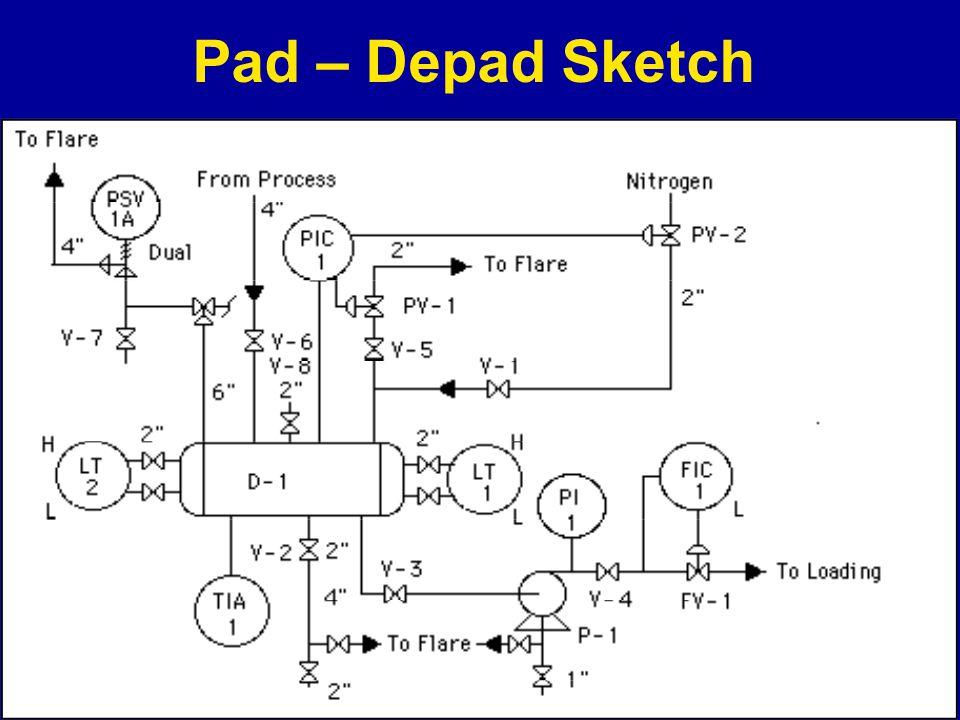 Pad – Depad Sketch