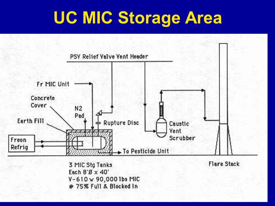 UC MIC Storage Area