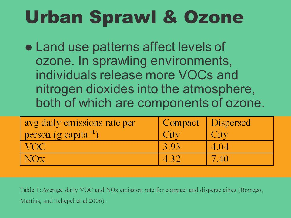 Urban Sprawl & Ozone Land use patterns affect levels of ozone. In sprawling environments, individuals release more VOCs and nitrogen dioxides into the