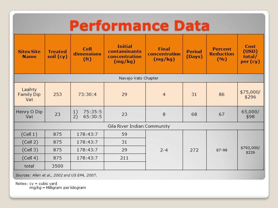 Performance Data Sites Site Name Treated soil (cy) Cell dimensions (ft) Initial contaminants concentration (mg/kg) Final concentration (mg/kg) Period
