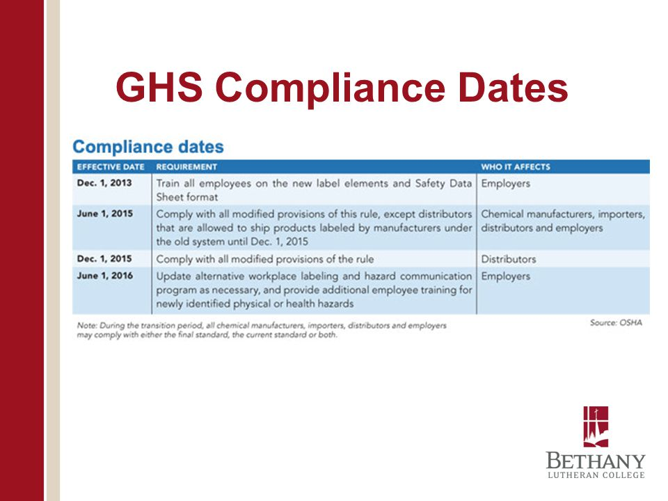 GHS Compliance Dates