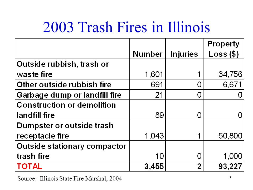 5 2003 Trash Fires in Illinois Source: Illinois State Fire Marshal, 2004
