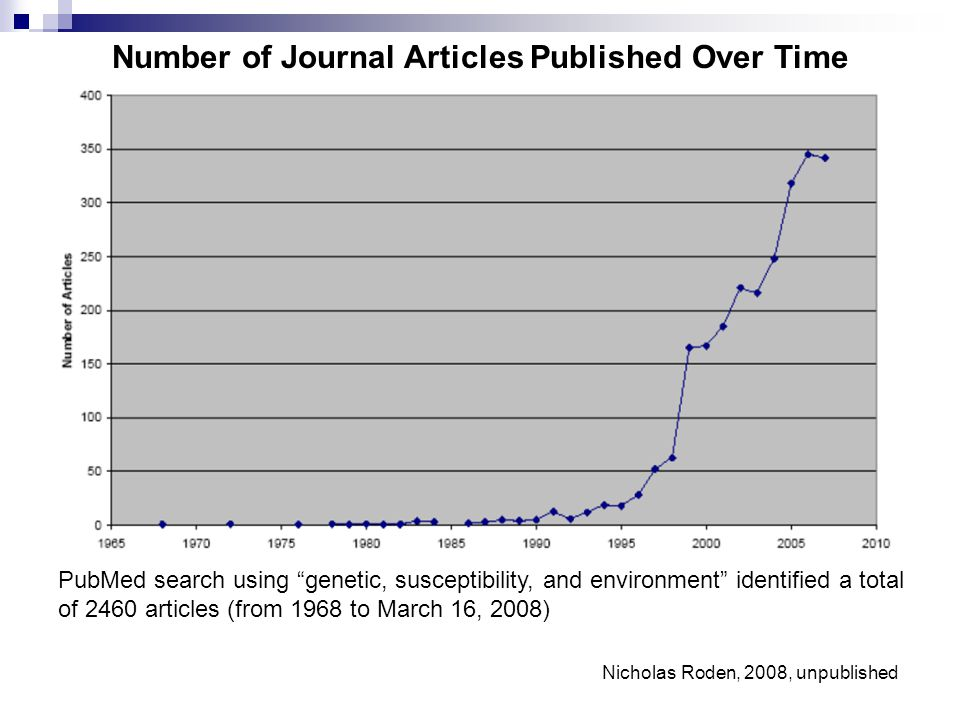 Number of Journal Articles Published Over Time PubMed search using genetic, susceptibility, and environment identified a total of 2460 articles (from 1968 to March 16, 2008) Nicholas Roden, 2008, unpublished
