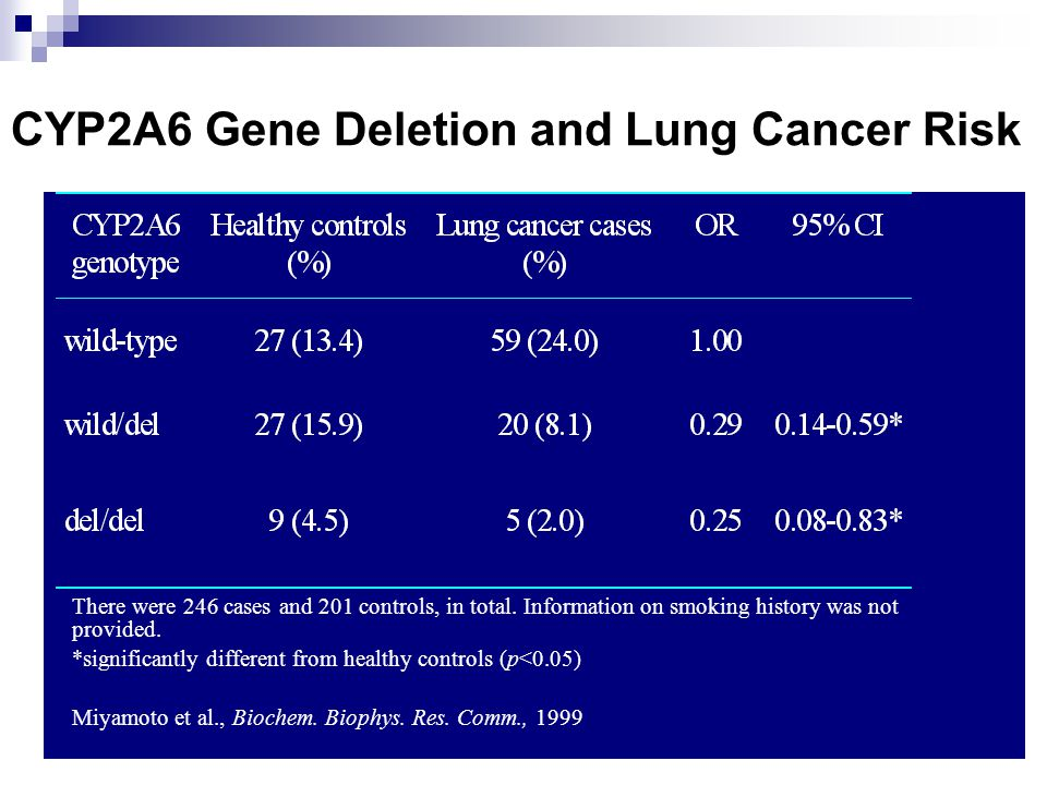 CYP2A6 Gene Deletion and Lung Cancer Risk There were 246 cases and 201 controls, in total.