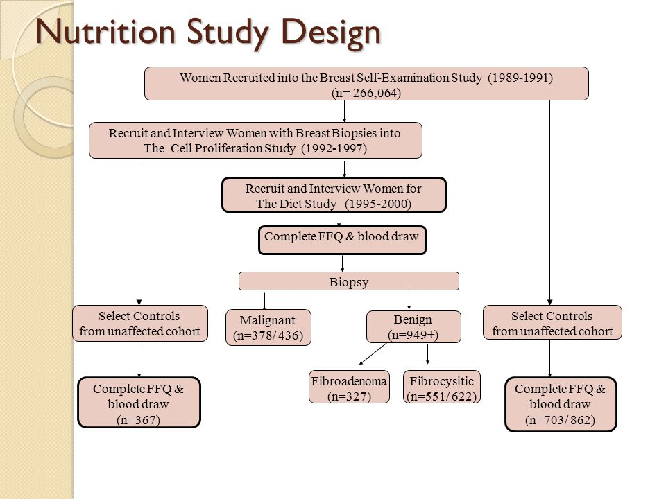 Nutrition Study Design Biopsy Women Recruited into the Breast Self-Examination Study (1989-1991) (n= 266,064) Recruit and Interview Women with Breast Biopsies into The Cell Proliferation Study (1992-1997) Complete FFQ & blood draw (n=703/ 862) Malignant (n=378/ 436) Complete FFQ & blood draw Select Controls from unaffected cohort Complete FFQ & blood draw (n=367) Fibrocysitic (n=551/ 622) Fibroadenoma (n=327) Recruit and Interview Women for The Diet Study (1995-2000) Select Controls from unaffected cohort Benign (n=949+)