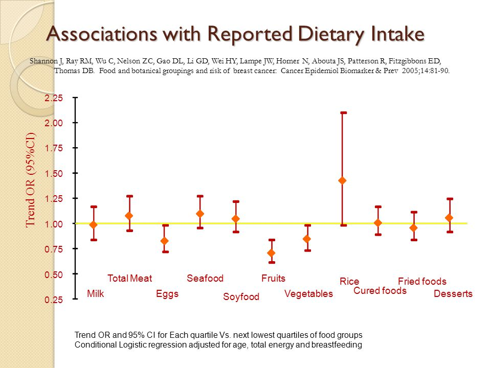 Associations with Reported Dietary Intake Trend OR and 95% CI for Each quartile Vs.