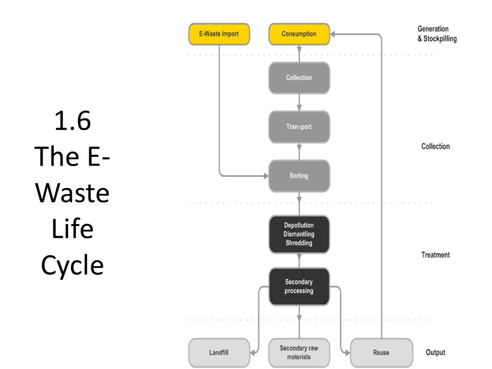 1.6 The E- Waste Life Cycle