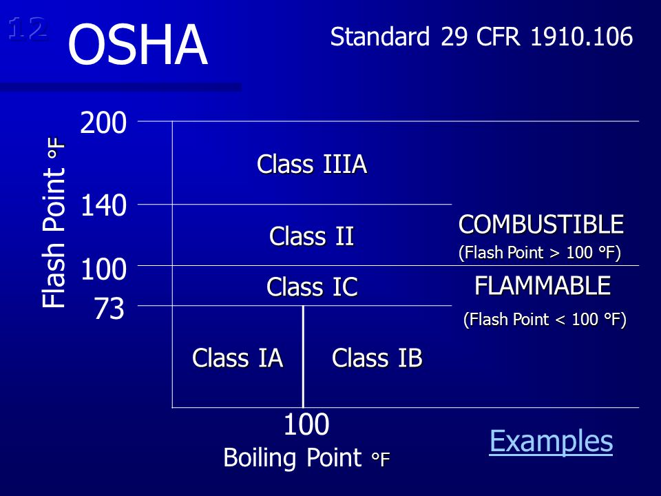 Class IIIA Class II COMBUSTIBLE (Flash Point > 100 °F) Class IC FLAMMABLE FLAMMABLE Class IA Class IB (Flash Point < 100 °F) (Flash Point < 100 °F) 20