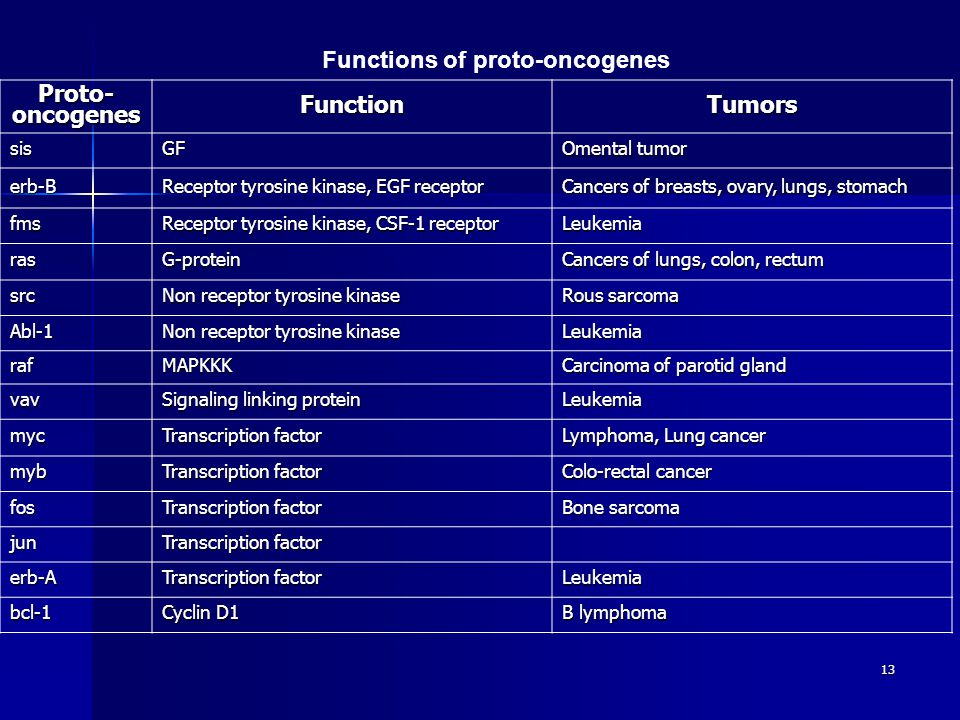 13 Functions of proto-oncogenes Proto- oncogenes FunctionTumors sisGF Omental tumor erb-B Receptor tyrosine kinase, EGF receptor Cancers of breasts, ovary, lungs, stomach fms Receptor tyrosine kinase, CSF-1 receptor Leukemia rasG-protein Cancers of lungs, colon, rectum src Non receptor tyrosine kinase Rous sarcoma Abl-1 Non receptor tyrosine kinase Leukemia rafMAPKKK Carcinoma of parotid gland vav Signaling linking protein Leukemia myc Transcription factor Lymphoma, Lung cancer myb Transcription factor Colo-rectal cancer fos Transcription factor Bone sarcoma jun Transcription factor erb-A Leukemia bcl-1 Cyclin D1 B lymphoma