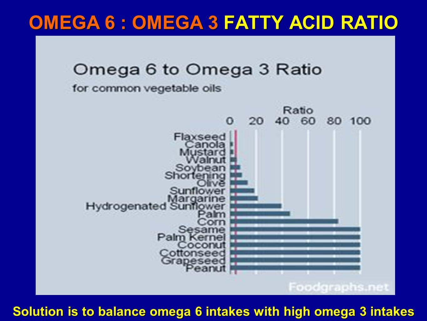 OMEGA 6 : OMEGA 3 FATTY ACID RATIO Solution is to balance omega 6 intakes with high omega 3 intakes