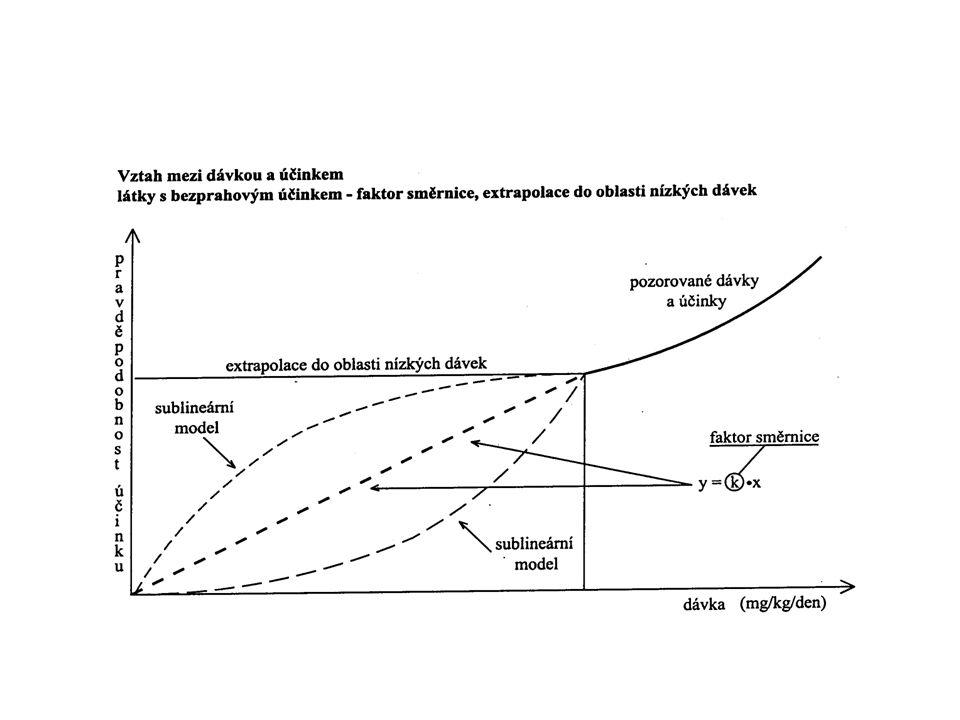 Biological exposure tests in CR / Legislation limit values BET in urine