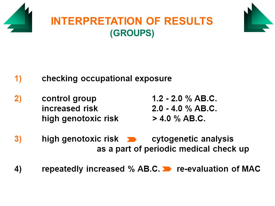 INTERPRETATION OF RESULTS (GROUPS) 1)checking occupational exposure 2)control group 1.2 - 2.0 % AB.C.