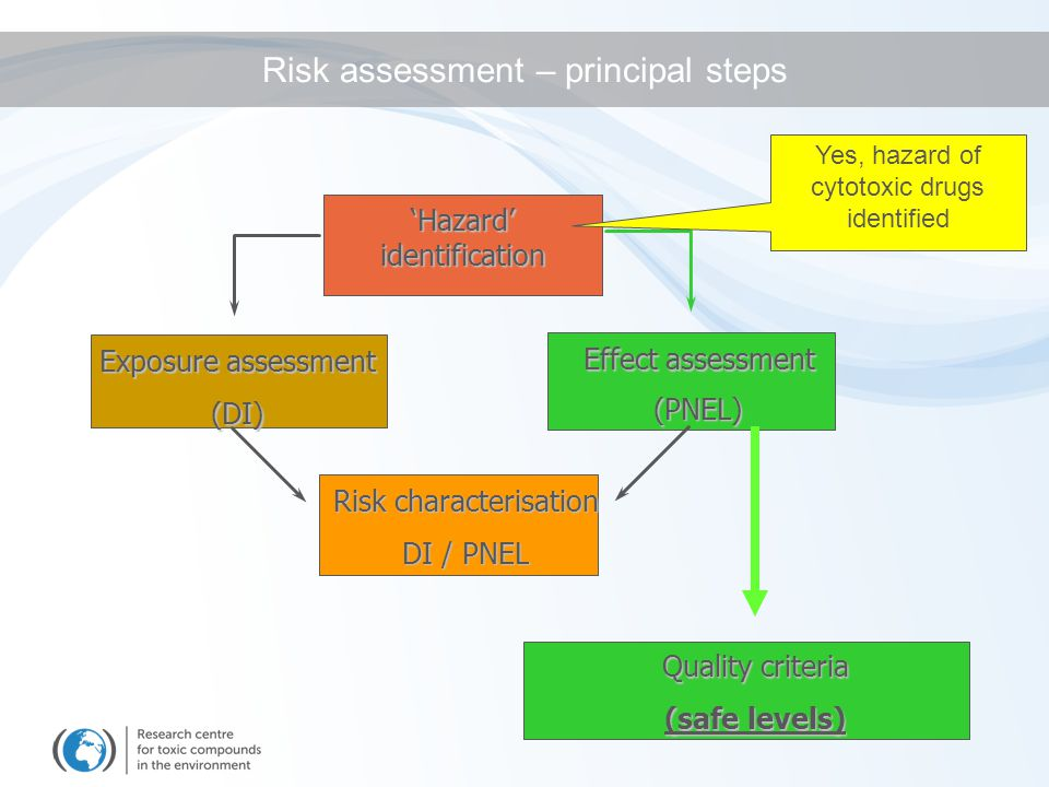 'Hazard' identification Exposure assessment (DI) Effect assessment (PNEL) Risk characterisation DI / PNEL Quality criteria (safe levels) Risk assessment – principal steps Yes, hazard of cytotoxic drugs identified