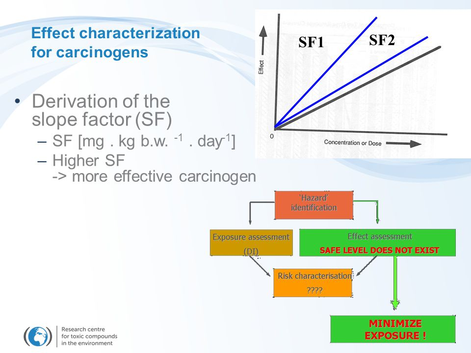 Effect characterization for carcinogens Derivation of the slope factor (SF) –SF [mg. kg b.w. -1. day -1 ] –Higher SF -> more effective carcinogen SF1