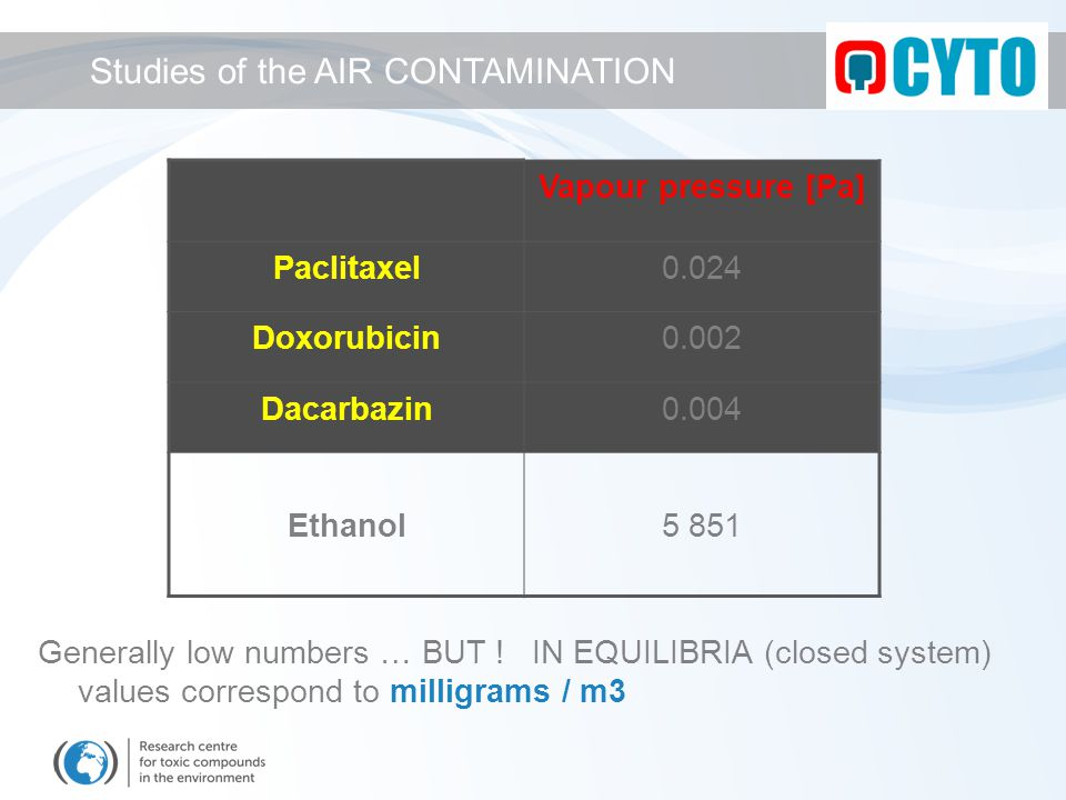 Vapour pressure [Pa] Paclitaxel0.024 Doxorubicin0.002 Dacarbazin0.004 Ethanol5 851 Generally low numbers … BUT .