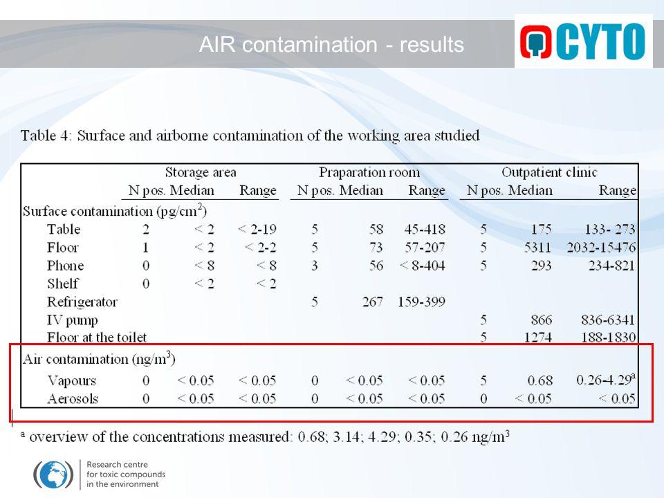 AIR contamination - results