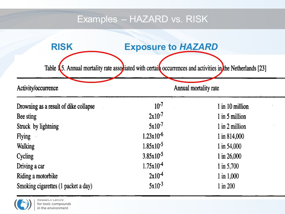 Goal: identification of the adverse effects which a substance has the inherent capacity to cause Method: gathering and evaluating data on the types of health effects or disease that may be produced by a chemical and exposure conditions under which damage, injury or disease will be produced Hazard of cytotoxic drugs – 2 scenarios –Therapeutic doses (patients) –Occupational exposures (workers) Risk Assessment step 1: Hazard identification