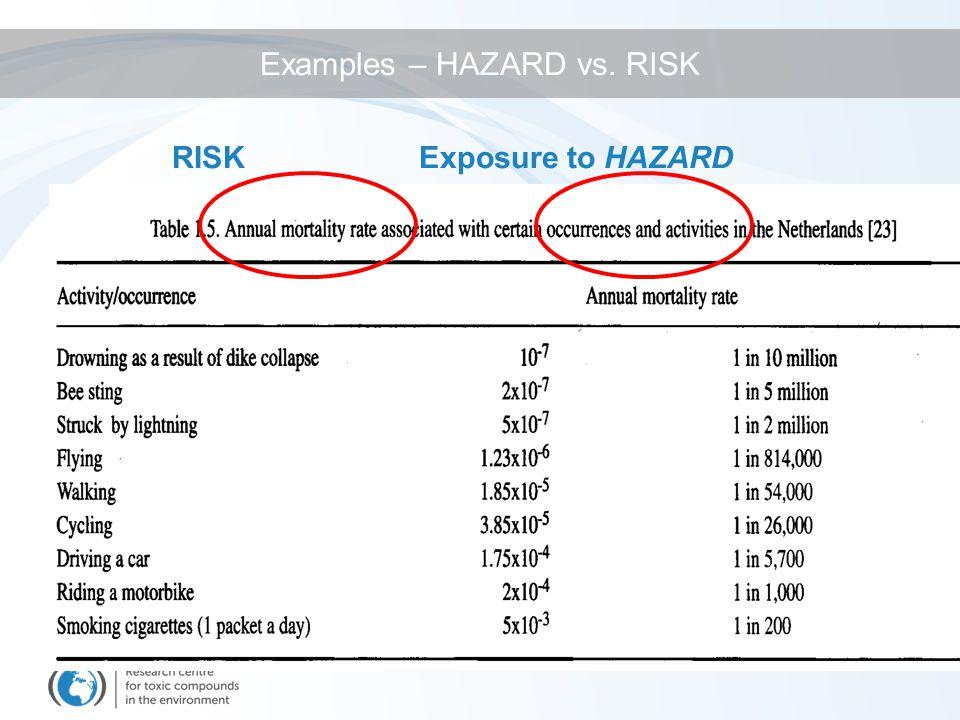 Exposure to HAZARDRISK Examples – HAZARD vs. RISK