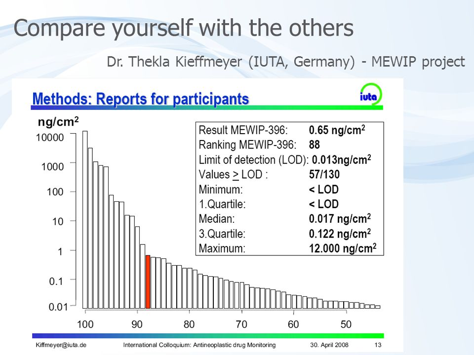 Dr. Thekla Kieffmeyer (IUTA, Germany) - MEWIP project Compare yourself with the others