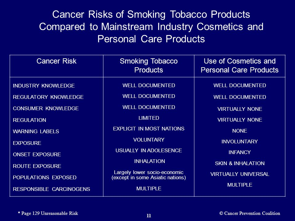 Cancer Risks of Smoking Tobacco Products Compared to Mainstream Industry Cosmetics and Personal Care Products Cancer RiskSmoking Tobacco Products Use