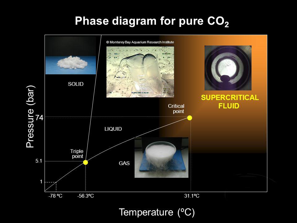 SOLID GAS LIQUID SUPERCRITICAL FLUID Triple point Critical point Pressure (bar) Temperature (ºC) 74 31.1ºC-56.3ºC 5.1 Phase diagram for pure CO 2 © Mo