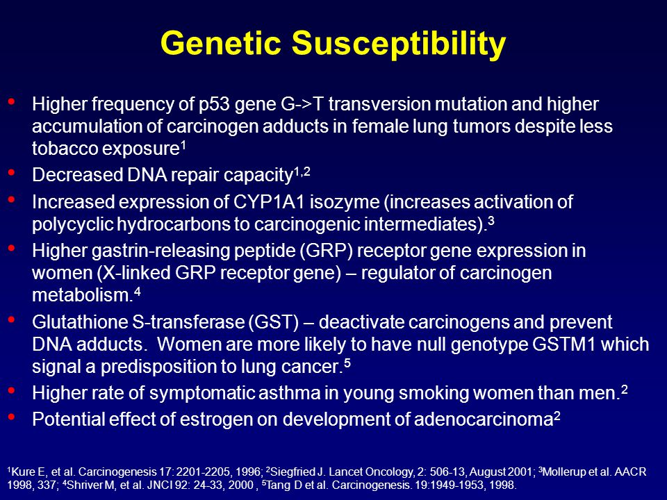 Genetic Susceptibility Higher frequency of p53 gene G->T transversion mutation and higher accumulation of carcinogen adducts in female lung tumors despite less tobacco exposure 1 Decreased DNA repair capacity 1,2 Increased expression of CYP1A1 isozyme (increases activation of polycyclic hydrocarbons to carcinogenic intermediates).