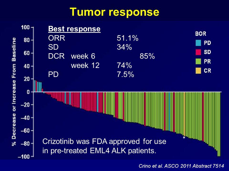 Crino et al. ASCO 2011 Abstract 7514 Best response ORR 51.1% SD 34% DCR week 6 85% week 12 74% PD7.5% Tumor response Crizotinib was FDA approved for u