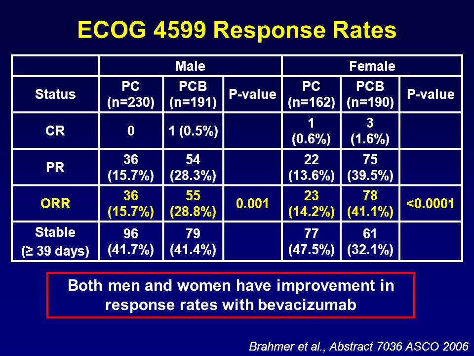 ECOG 4599 Response Rates MaleFemale Status PC (n=230) PCB (n=191) P-value PC (n=162) PCB (n=190) P-value CR01 (0.5%) 1 (0.6%) 3 (1.6%) PR 36 (15.7%) 54 (28.3%) 22 (13.6%) 75 (39.5%) ORR 36 (15.7%) 55 (28.8%) 0.001 23 (14.2%) 78 (41.1%) <0.0001 Stable (≥ 39 days) 96 (41.7%) 79 (41.4%) 77 (47.5%) 61 (32.1%) Brahmer et al., Abstract 7036 ASCO 2006 Both men and women have improvement in response rates with bevacizumab