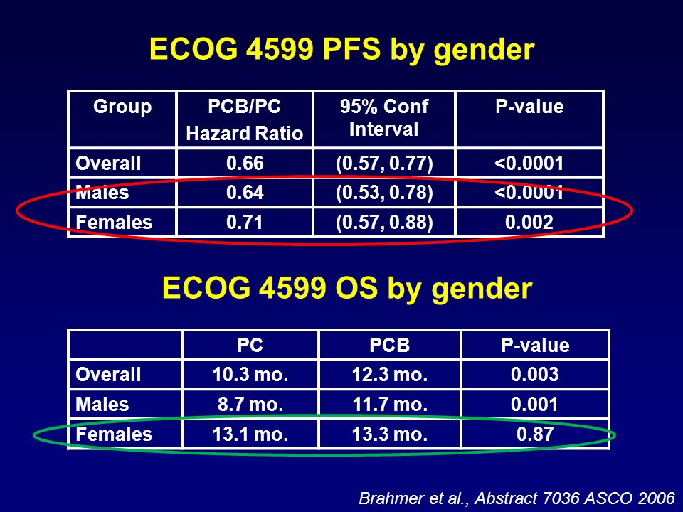 ECOG 4599 PFS by gender GroupPCB/PC Hazard Ratio 95% Conf Interval P-value Overall0.66(0.57, 0.77)<0.0001 Males0.64(0.53, 0.78)<0.0001 Females0.71(0.57, 0.88)0.002 Brahmer et al., Abstract 7036 ASCO 2006 PCPCBP-value Overall10.3 mo.12.3 mo.0.003 Males8.7 mo.11.7 mo.0.001 Females13.1 mo.13.3 mo.0.87 ECOG 4599 OS by gender