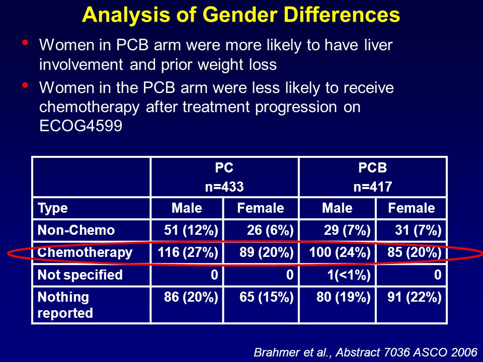 Analysis of Gender Differences Women in PCB arm were more likely to have liver involvement and prior weight loss Women in the PCB arm were less likely to receive chemotherapy after treatment progression on ECOG4599 PC n=433 PCB n=417 TypeMaleFemaleMaleFemale Non-Chemo51 (12%)26 (6%)29 (7%)31 (7%) Chemotherapy116 (27%)89 (20%)100 (24%)85 (20%) Not specified001(<1%)0 Nothing reported 86 (20%)65 (15%)80 (19%)91 (22%) Brahmer et al., Abstract 7036 ASCO 2006
