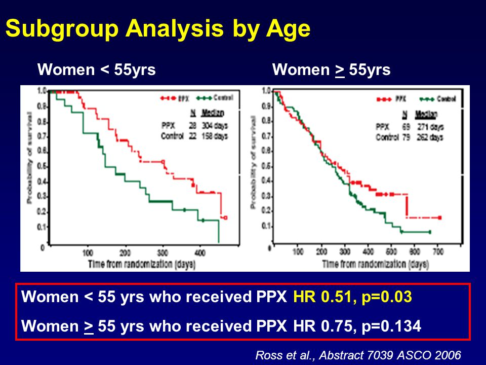 Women > 55yrsWomen < 55yrs Ross et al., Abstract 7039 ASCO 2006 Subgroup Analysis by Age Women < 55 yrs who received PPX HR 0.51, p=0.03 Women > 55 yrs who received PPX HR 0.75, p=0.134
