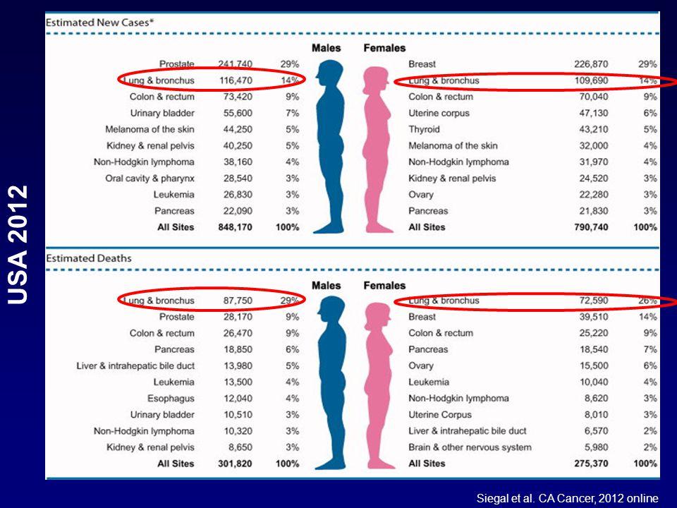 Siegal et al. CA Cancer, 2012 online USA 2012