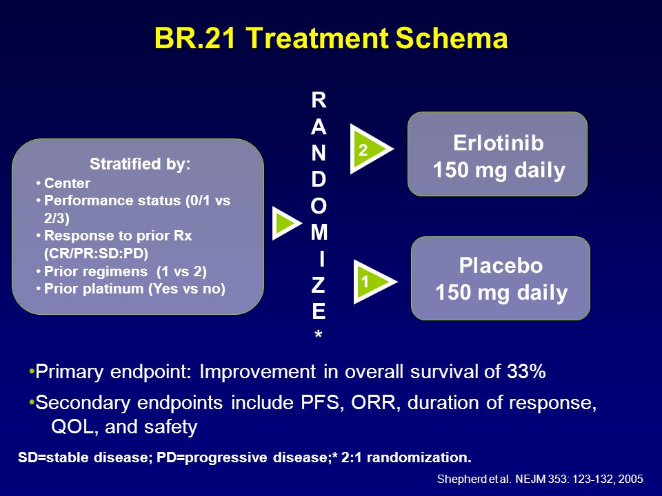 BR.21 Treatment Schema Stratified by: Center Performance status (0/1 vs 2/3) Response to prior Rx (CR/PR:SD:PD) Prior regimens (1 vs 2) Prior platinum (Yes vs no) Erlotinib 150 mg daily Placebo 150 mg daily R A N D O M I Z E * SD=stable disease; PD=progressive disease;* 2:1 randomization.