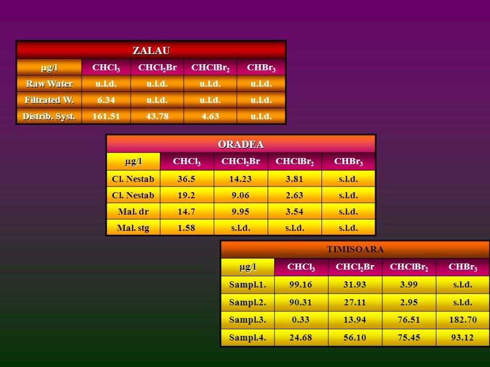 ZALAU  g/l CHCl 3 CHCl 2 BrCHClBr 2 CHBr 3 Raw Water u.l.d.