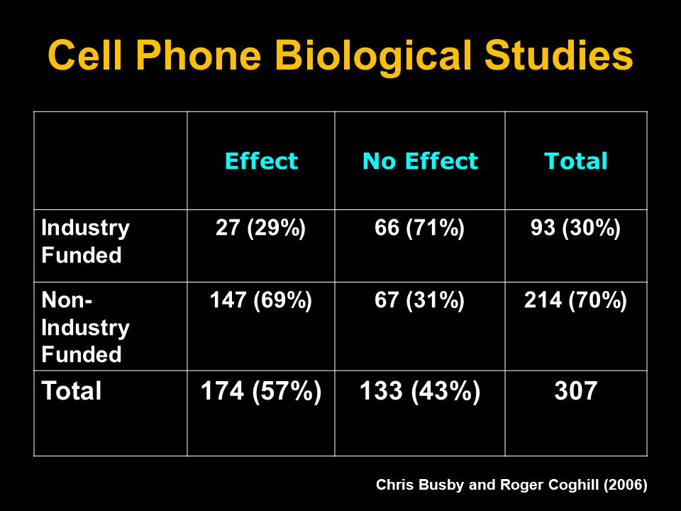 Cell Phone Biological Studies EffectNo EffectTotal Industry Funded 27 (29%)66 (71%)93 (30%) Non- Industry Funded 147 (69%)67 (31%)214 (70%) Total174 (57%)133 (43%)307 Chris Busby and Roger Coghill (2006)