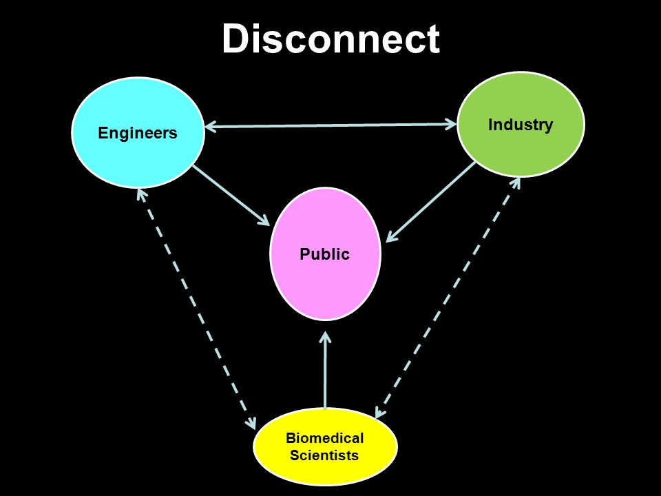 Public Engineers Industry Biomedical Scientists Disconnect