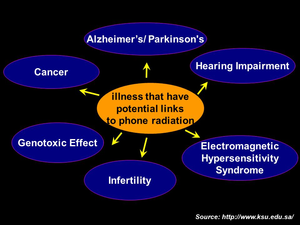Alzheimer's/ Parkinson s Hearing Impairment Cancer Electromagnetic Hypersensitivity Syndrome Genotoxic Effect illness that have potential links to phone radiation Source: http://www.ksu.edu.sa/ Infertility