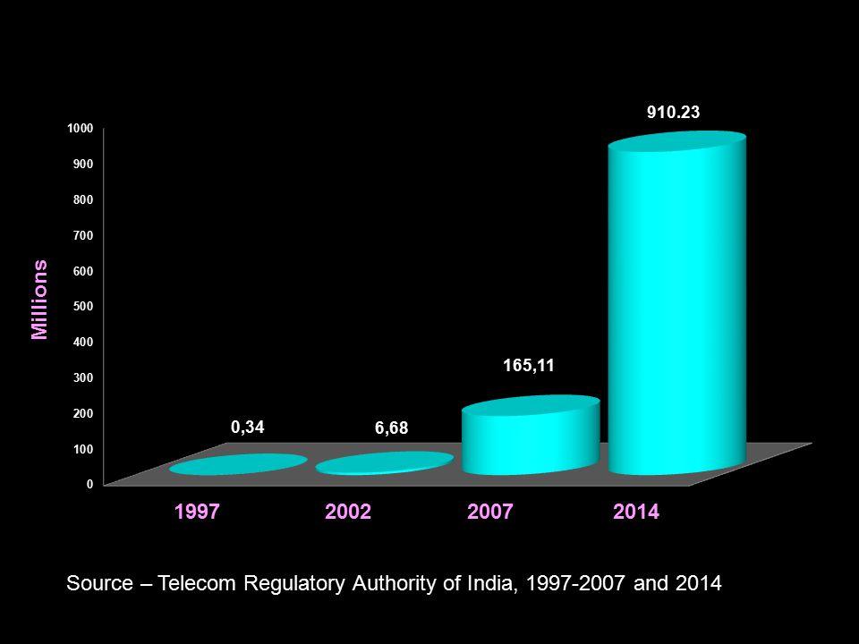 Source – Telecom Regulatory Authority of India, 1997-2007 and 2014 1997 2002 2007 2014 Millions