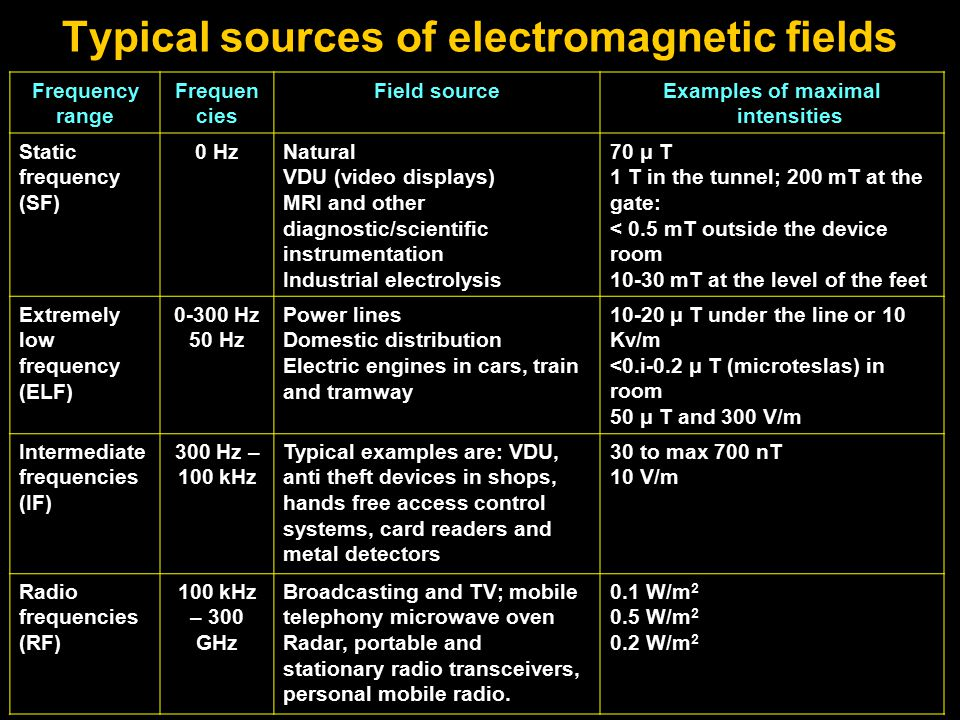 Typical sources of electromagnetic fields Frequency range Frequen cies Field sourceExamples of maximal intensities Static frequency (SF) 0 HzNatural VDU (video displays) MRI and other diagnostic/scientific instrumentation Industrial electrolysis 70 μ T 1 T in the tunnel; 200 mT at the gate: < 0.5 mT outside the device room 10-30 mT at the level of the feet Extremely low frequency (ELF) 0-300 Hz 50 Hz Power lines Domestic distribution Electric engines in cars, train and tramway 10-20 μ T under the line or 10 Kv/m <0.i-0.2 μ T (microteslas) in room 50 μ T and 300 V/m Intermediate frequencies (IF) 300 Hz – 100 kHz Typical examples are: VDU, anti theft devices in shops, hands free access control systems, card readers and metal detectors 30 to max 700 nT 10 V/m Radio frequencies (RF) 100 kHz – 300 GHz Broadcasting and TV; mobile telephony microwave oven Radar, portable and stationary radio transceivers, personal mobile radio.