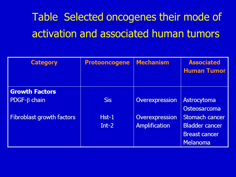 CategoryProtooncogeneMechanismAssociated Human Tumor Growth factor Receptors EGF-receptor family CSF-1 receptor Erb-B1 erb-B2 erb-B3 fms ret* Overexpression Amplification Overexpression Point mutation Rearrangement Squamous cell carcinomas of lung Breast, ovarian, lung, and stomach cancers Breast cancers Leukemia Multiple endocrine neoplasia 2A and B.