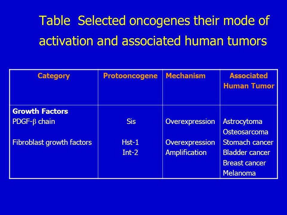 (2) Host defense against tumors- Tumor immunity ① Tumor antigen a.