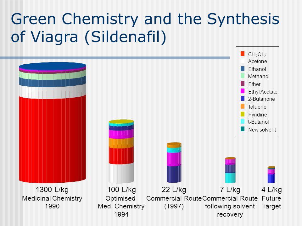 1300 L/kg Medicinal Chemistry 1990 100 L/kg Optimised Med. Chemistry 1994 22 L/kg Commercial Route (1997) 7 L/kg Commercial Route following solvent re