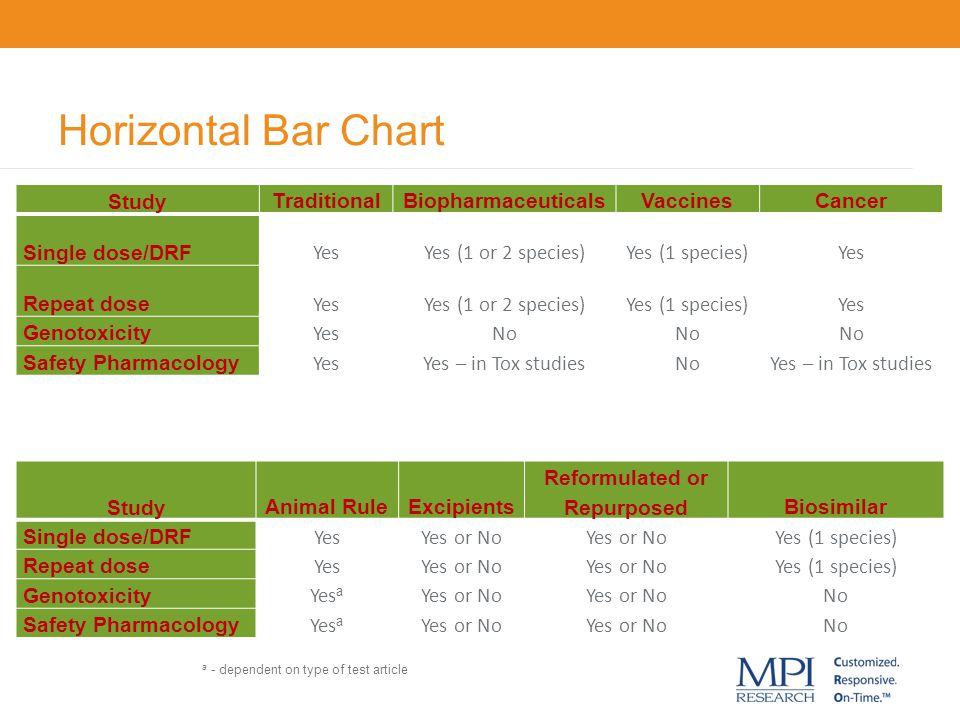 Horizontal Bar Chart Study TraditionalBiopharmaceuticalsVaccinesCancer Single dose/DRF YesYes (1 or 2 species)Yes (1 species)Yes Repeat dose YesYes (1