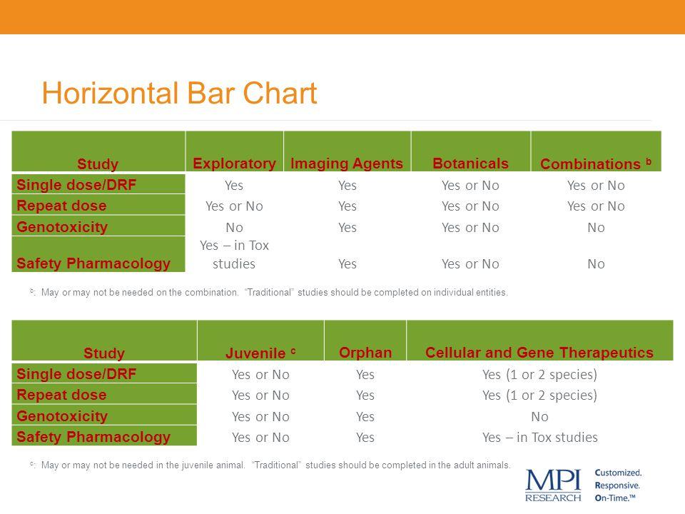 Horizontal Bar Chart Study ExploratoryImaging AgentsBotanicals Combinations b Single dose/DRF Yes Yes or No Repeat dose Yes or NoYesYes or No Genotoxi