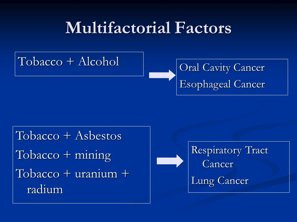 Multifactorial Factors Tobacco + Alcohol Oral Cavity Cancer Esophageal Cancer Tobacco + Asbestos Tobacco + mining Tobacco + uranium + radium Respiratory Tract Cancer Lung Cancer