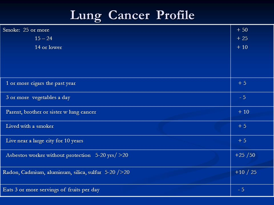 Lung Cancer Profile Smoke: 25 or more 15 – 24 15 – 24 14 or lower 14 or lower + 50 + 50 + 25 + 25 + 10 + 10 1 or more cigars the past year 1 or more cigars the past year + 5 + 5 3 or more vegetables a day 3 or more vegetables a day - 5 - 5 Parent, brother or sister w lung cancer Parent, brother or sister w lung cancer + 10 + 10 Lived with a smoker Lived with a smoker + 5 + 5 Live near a large city for 10 years Live near a large city for 10 years + 5 + 5 Asbestos worker without protection 5-20 yrs/ >20 Asbestos worker without protection 5-20 yrs/ >20 +25 /50 +25 /50 Radon, Cadmium, aluminum, silica, sulfur 5-20 />20 +10 / 25 +10 / 25 Eats 3 or more servings of fruits per day - 5 - 5