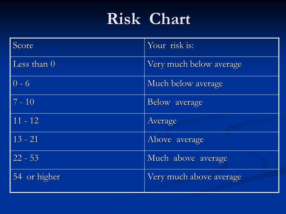 Risk Chart Score Your risk is: Less than 0 Very much below average 0 - 6 Much below average 7 - 10 Below average 11 - 12 Average 13 - 21 Above average 22 - 53 Much above average 54 or higher Very much above average