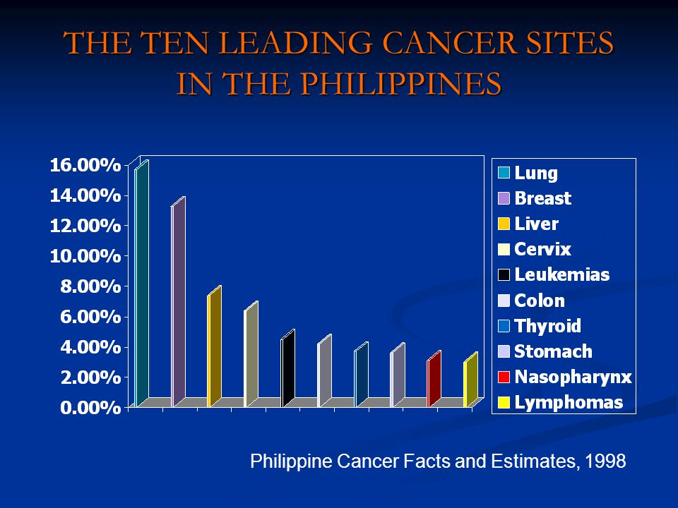THE TEN LEADING CANCER SITES IN THE PHILIPPINES Philippine Cancer Facts and Estimates, 1998