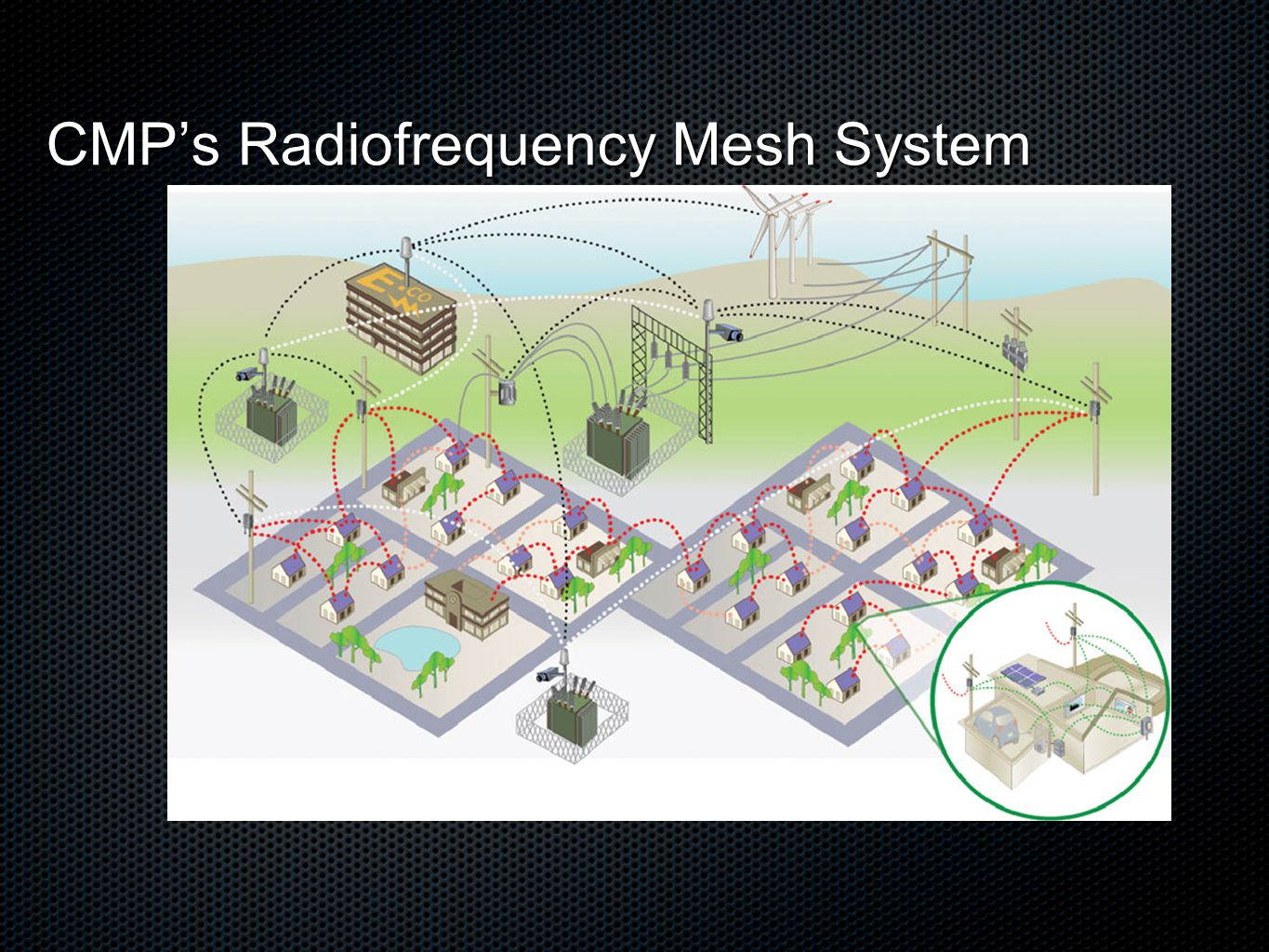 CMP's Radiofrequency Mesh System CMP's Radiofrequency Mesh System