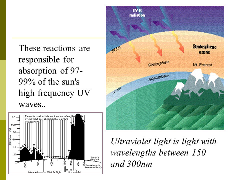 Ultraviolet light is light with wavelengths between 150 and 300nm These reactions are responsible for absorption of 97- 99% of the sun s high frequency UV waves..